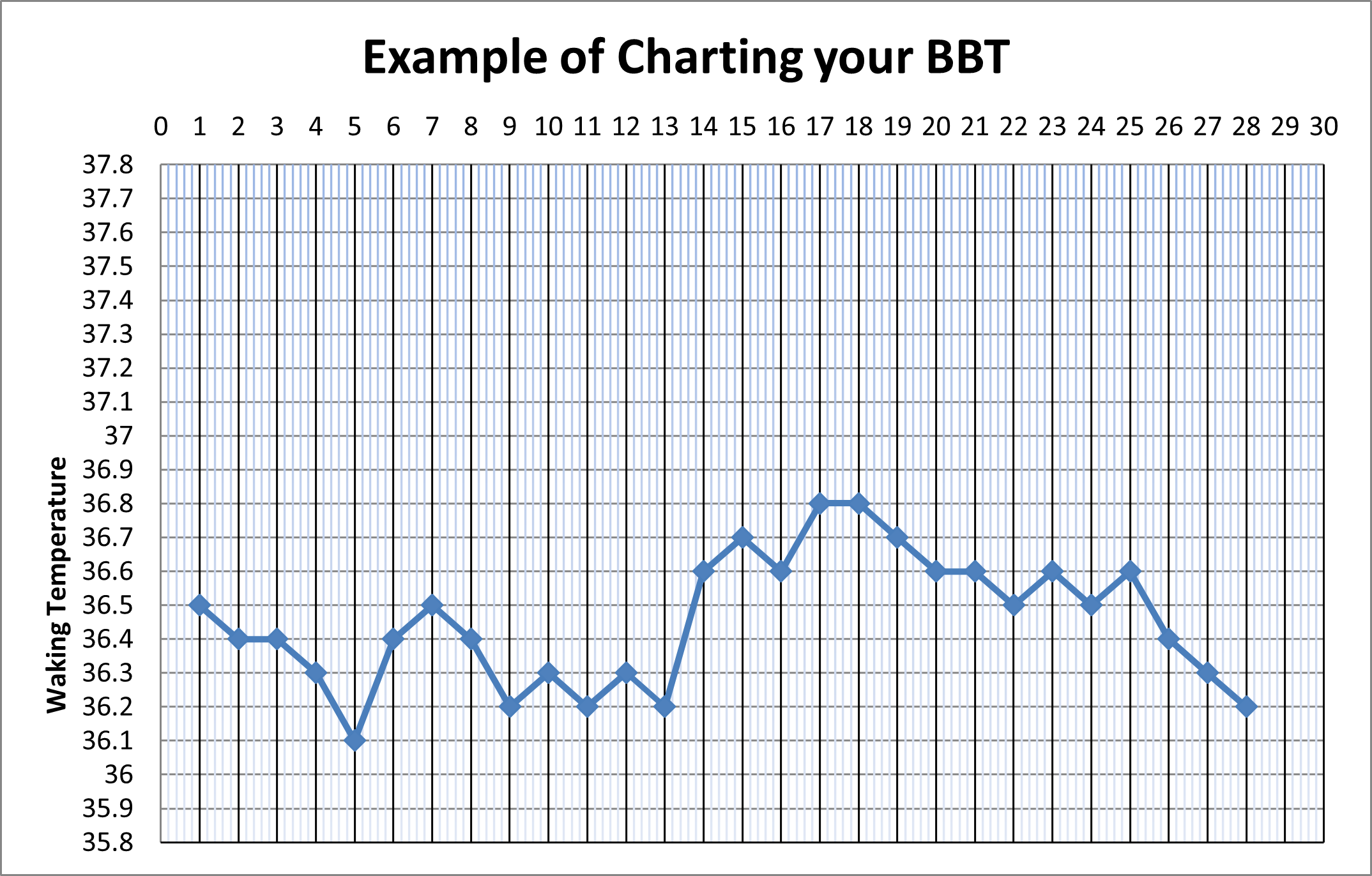 Example of charting your BBT
